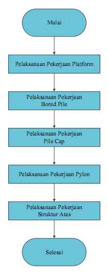 flow chart cable stayed